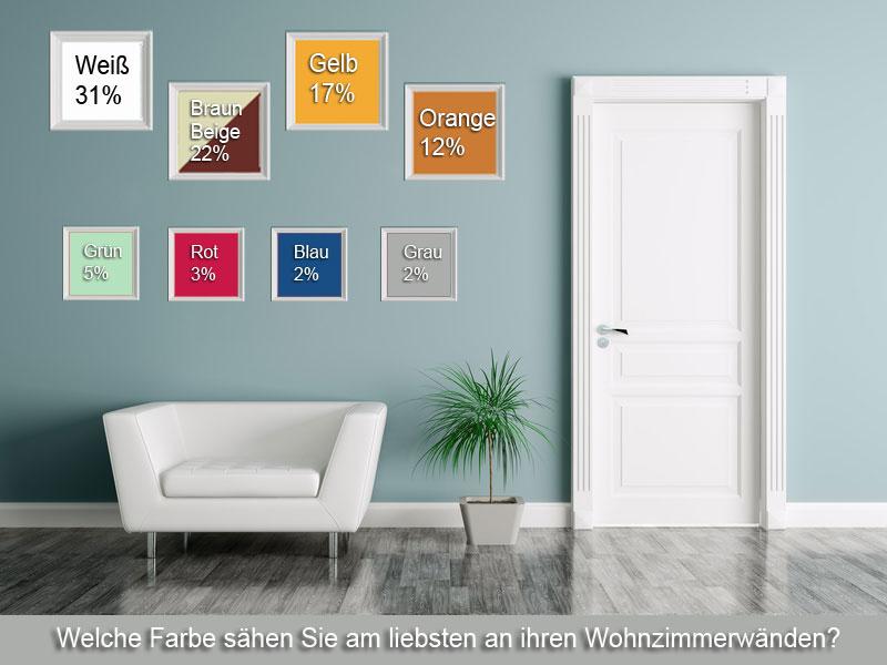 Farben in deutschen Wohnzimmern